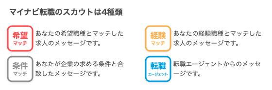 4種類スカウト